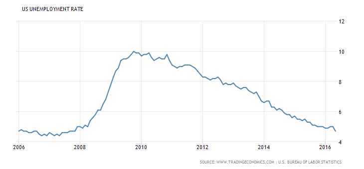 May 2016 US-unemployment-rate