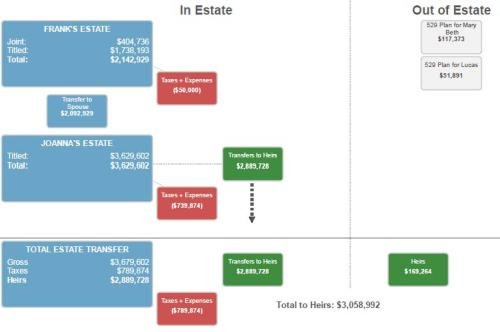 Flow Chart for Estate Planning