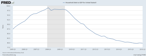 9-18-16-household-debt-to-gdp