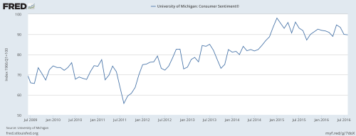9-18-16-michigan-consumer-sentiment