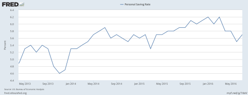 9-18-16-personal-savings-rate-fredgraph