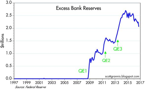 10-12-16-excess-reserves-grannis-fed-reserve