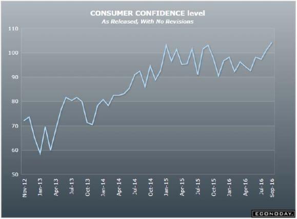 9-27-16-consumer-confidence