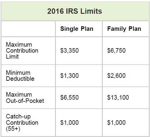 hsa bank fee and interest schedule