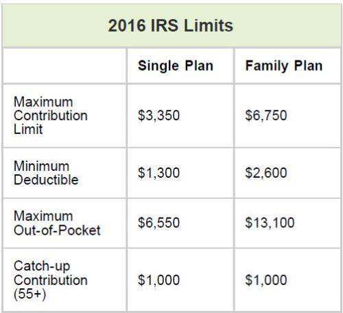 hsa-bank-2016-limits