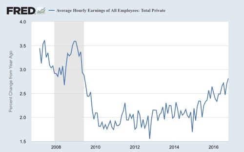 10-2016-avg-hourly-earnings