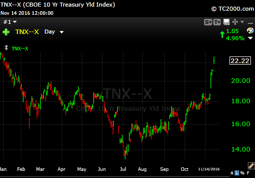 11-14-16-10-year-treasury