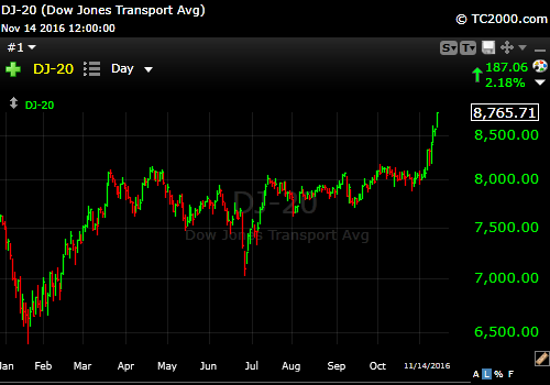 11-14-16-dow-jones-transports