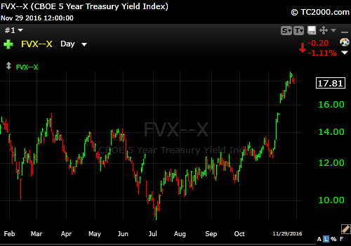 11-29-16-5-year-treasury