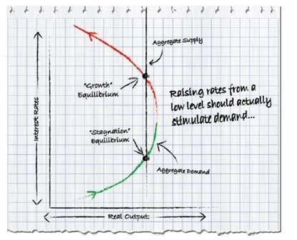 jpmorgan-rates-too-low-graph
