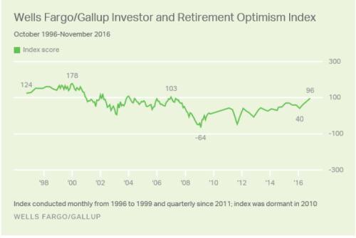 12-28-16-gallup-investor-confidence