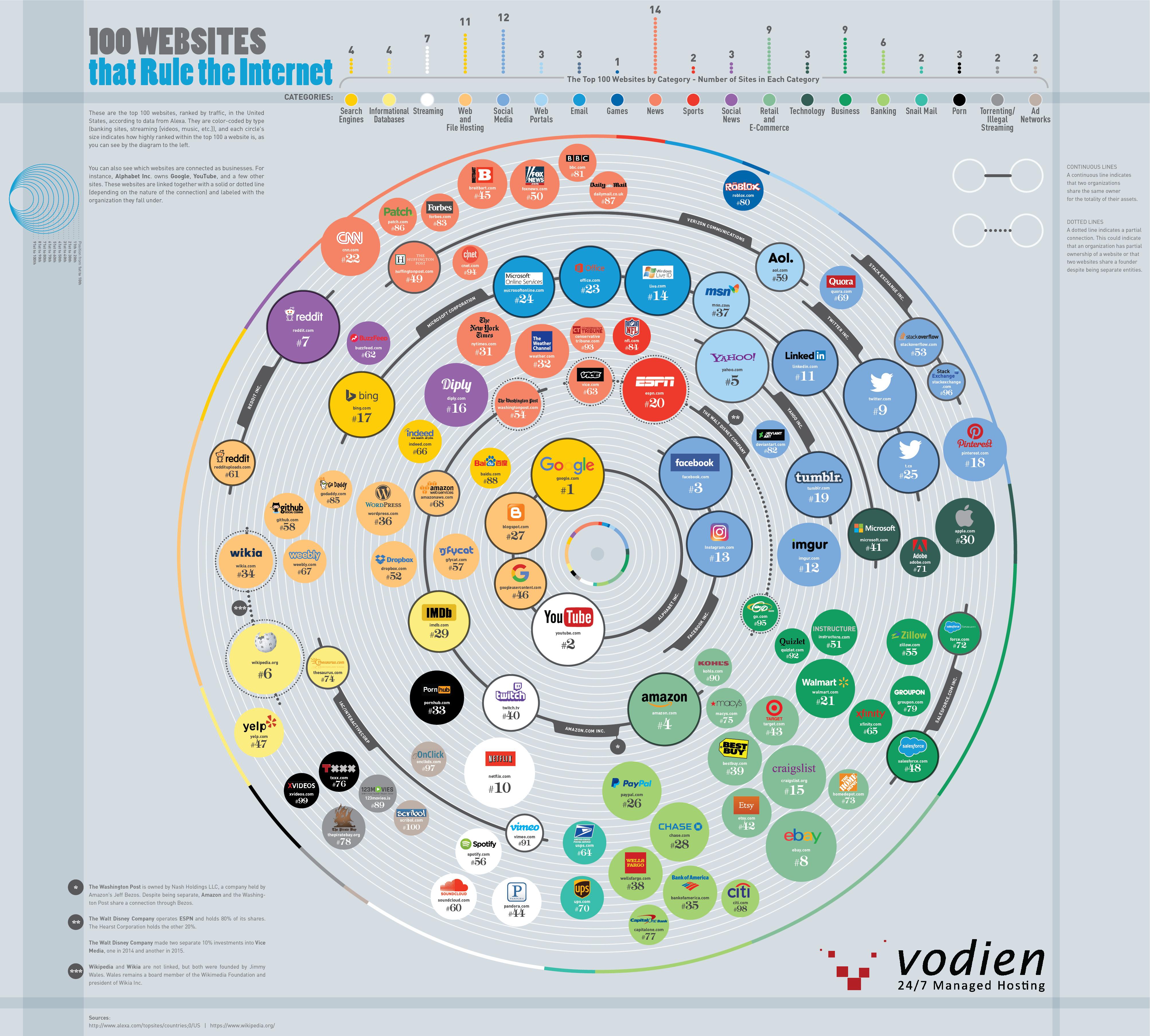 100-websites-rule-internet