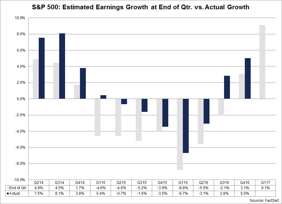4-27-17 SP earnings estimates - Factset