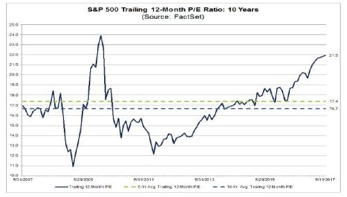 5-12-17 Factset 12 PE ratio V long term