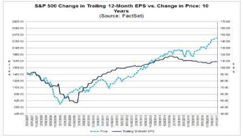 5-12-17 Factset EPS change and Price