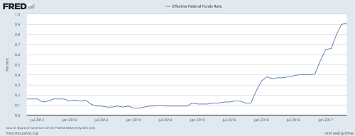 Fed Funds Rate 6-15-17 fredgraph