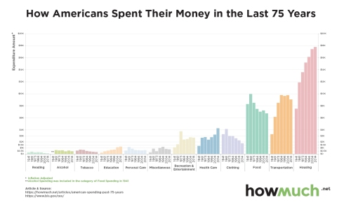 how-americans-spent-their-money-in-the-last-75-years__f_-f285