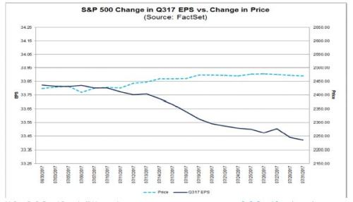 8-4-17 Factset Change in Q317 eps