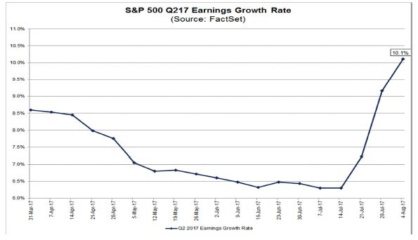 8-4-17 Factset Earnings Growth Q217