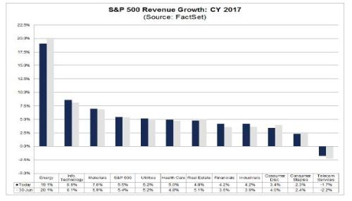 8-4-17 Factset Rev Growth 2017