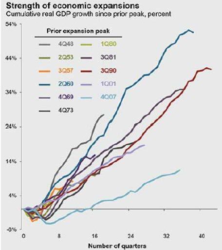 JPMorgan GDP expansion chart