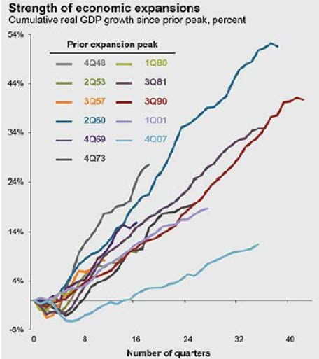 JPMorgan GDP expansion chart