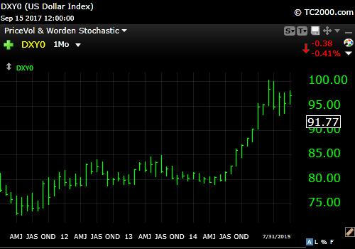9-16-17 US Dollar Run up 2012-2015