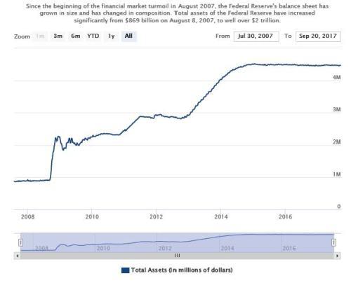 9-28-17 Fed Balance Sheet