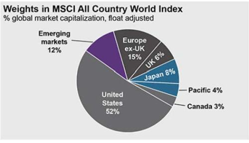 JPMorgan MSCI global breakdown