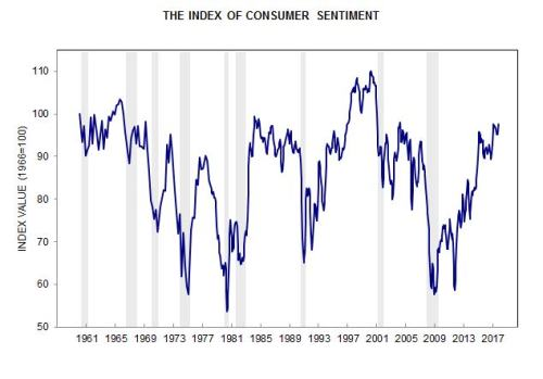 10-13-17 Consumer Sentiment 50 years