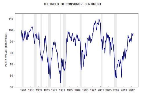 10-13-17 Consumer Sentiment 50 years