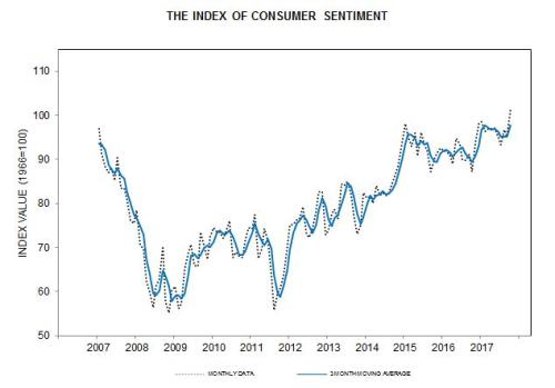10-13-17 Consumer Sentiment