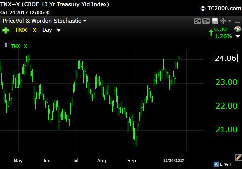 10-24-17 10 Year Treasury