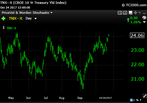 10-24-17 10 Year Treasury
