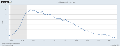 11-1-17 Unemployment rate 10 year trailing