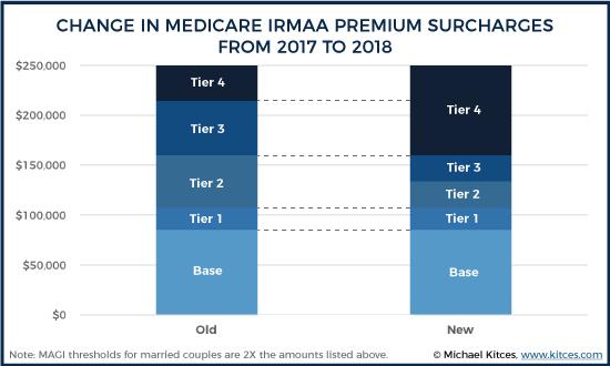 2017 V 2018 Medicare IRMAA levels
