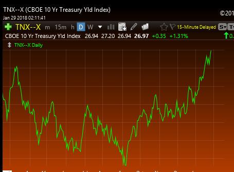 1-29-18 10 Year Treasury