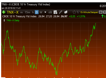 1-29-18 10 Year Treasury