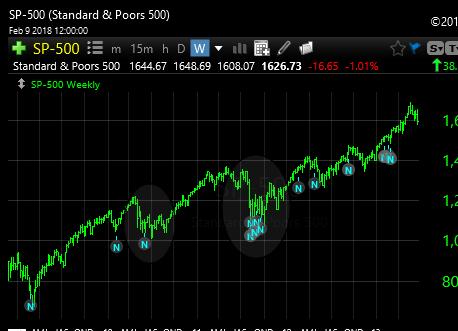 2-11-18 2012 SPX Draw downs 10%