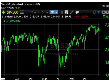 2-11-18 2016 SPX -010% Moves