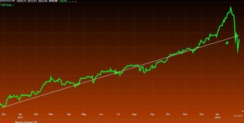 2-12-18 SPX Trendline