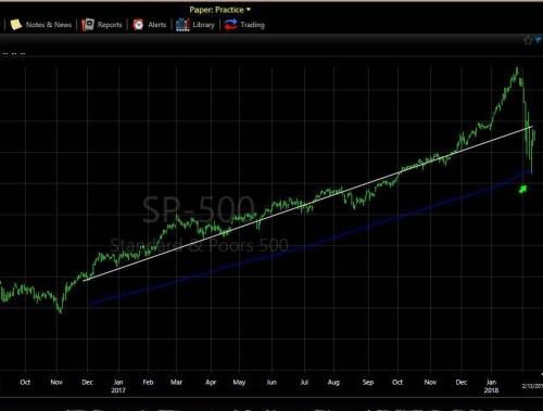 2-13-18 SPX hits 200 MDA