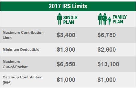 2017 HSA Limits HSA Bank