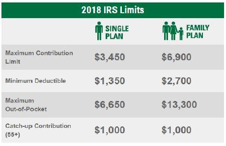 2018 HSA Limits HSA Bank