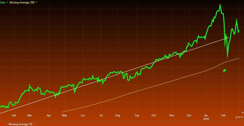 3-1-18 SPX W JK trendline
