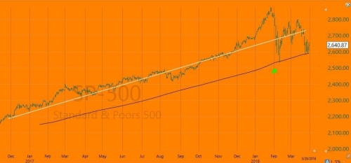 3-31-18 SPX w JK Trendline and 200 DMA