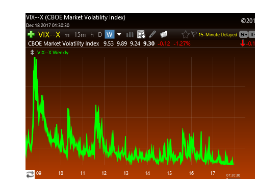 Vix 10 year w dates