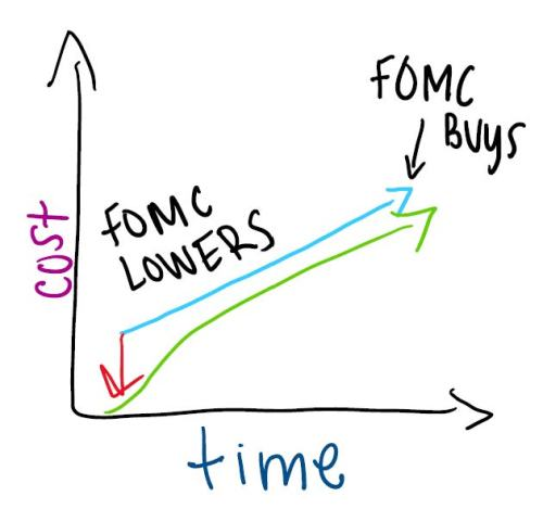 FOMC Lowers Rates and buys longer to lower