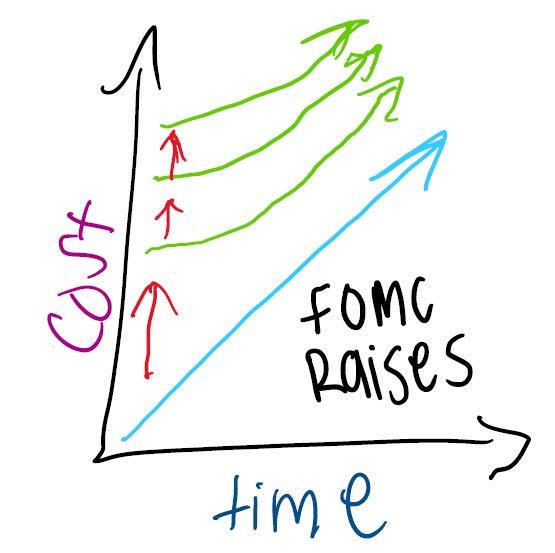 FOMC Raises Rates