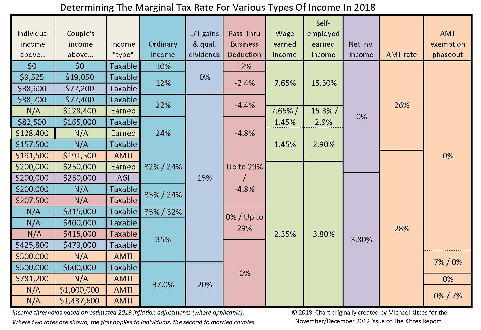 Marginal-Tax-Rates-Chart-for-2018-1